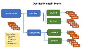 Promoting a sustainable process safety culture flow chart of Operate maintain events