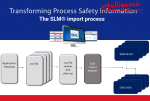 visual flow chart of the safety lifecycle manager import data process