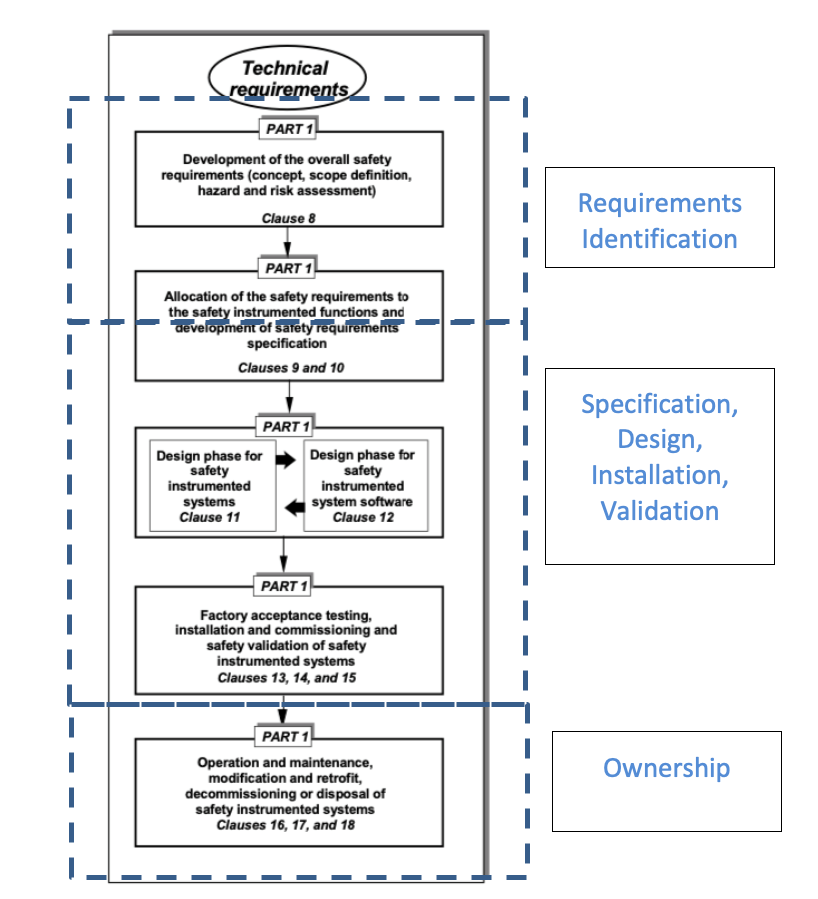 Safety lifecycle management process diagram