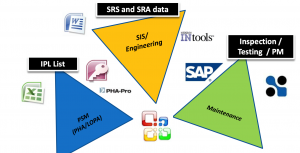 SRS and SIS engineer data