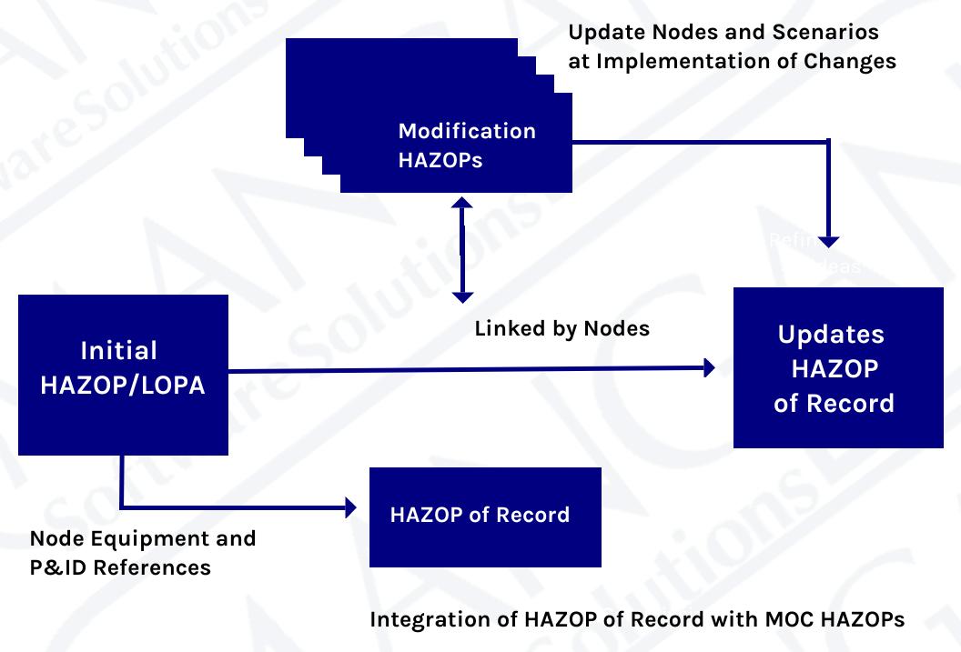 Hazop-of-record