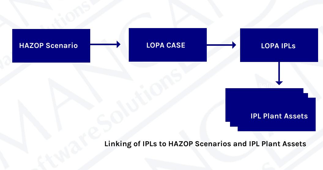 linking-ipls